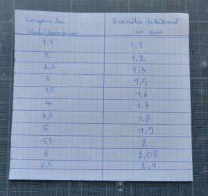 Tableau : largeur du papier- épaisseur du bâtonnet
